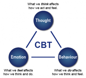 Diagram showing the 3 points of CBT. Thoughts, emotions and behaviours. The diagram explains how any one of the three can start an anxiety, but how no matter which of the three, between emotion, thoughts and behaviour they can easy feed from each other and create a downward spiral.